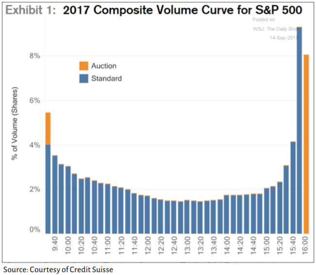 Composite Volume for S&P 500